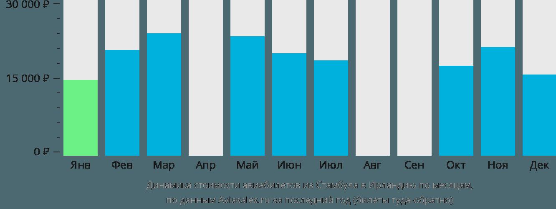 Динамика стоимости авиабилетов из Стамбула в Ирландию по месяцам