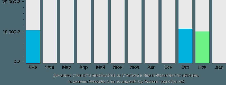 Динамика стоимости авиабилетов из Стамбула в Ивано-Франковск по месяцам