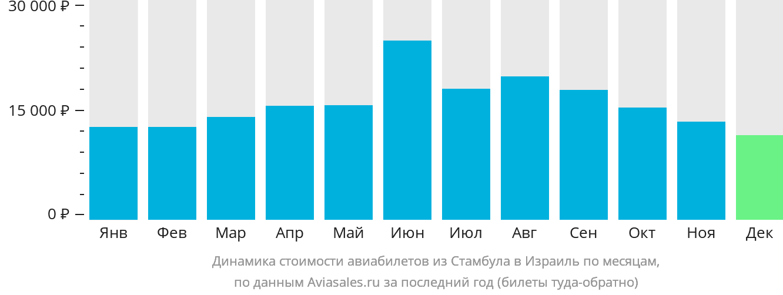 Динамика стоимости авиабилетов из Стамбула в Израиль по месяцам