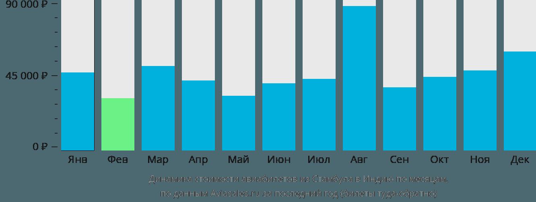Динамика стоимости авиабилетов из Стамбула в Индию по месяцам