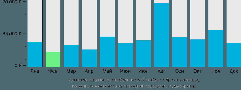 Динамика стоимости авиабилетов из Стамбула в Ирак по месяцам