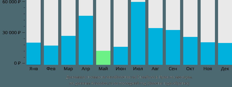 Динамика стоимости авиабилетов из Стамбула в Иран по месяцам