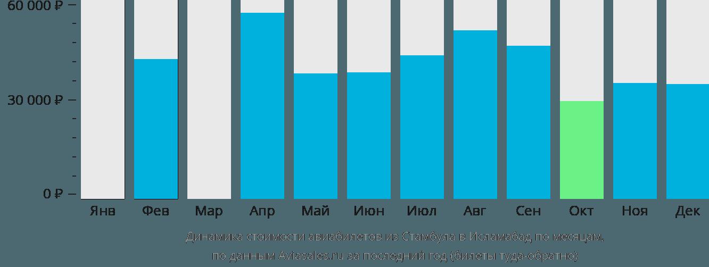 Динамика стоимости авиабилетов из Стамбула в Исламабад по месяцам