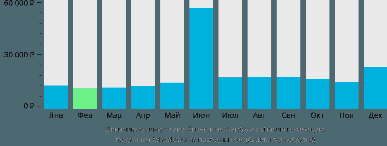 Динамика стоимости авиабилетов из Стамбула в Италию по месяцам