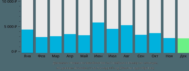 Динамика стоимости авиабилетов из Стамбула в Измир по месяцам