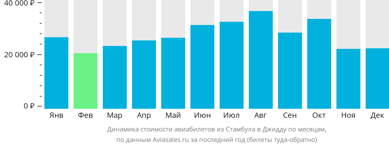 Динамика стоимости авиабилетов из Стамбула в Джидду по месяцам