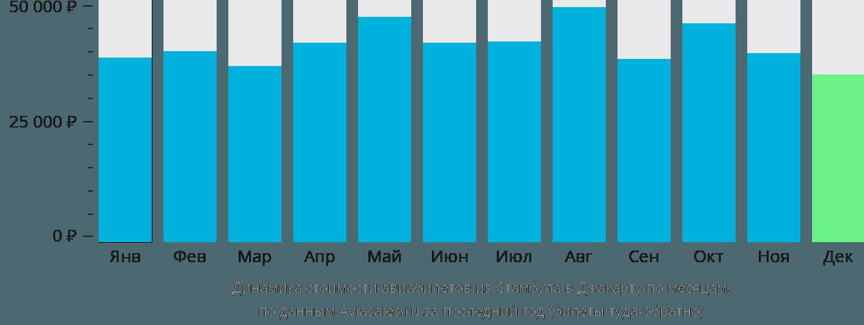 Динамика стоимости авиабилетов из Стамбула в Джакарту по месяцам