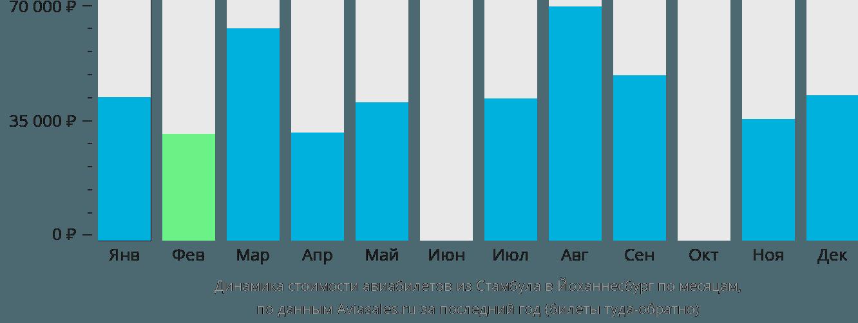 Динамика стоимости авиабилетов из Стамбула в Йоханнесбург по месяцам
