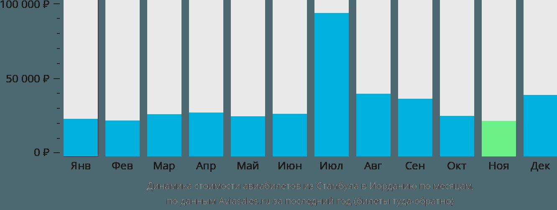 Динамика стоимости авиабилетов из Стамбула в Иорданию по месяцам