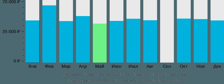 Динамика стоимости авиабилетов из Стамбула в Кабул по месяцам