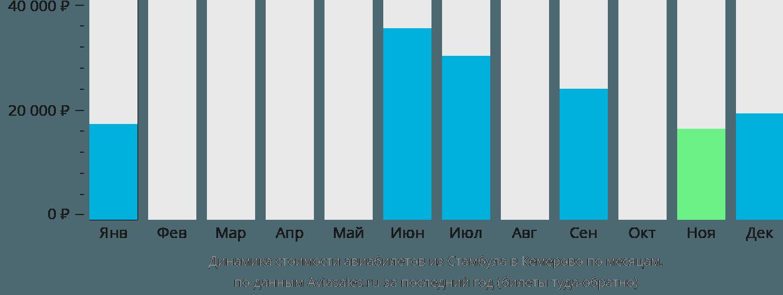 Динамика стоимости авиабилетов из Стамбула в Кемерово по месяцам
