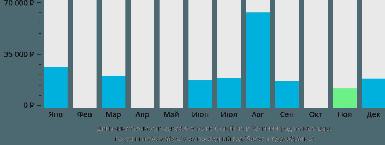 Динамика стоимости авиабилетов из Стамбула в Калининград по месяцам