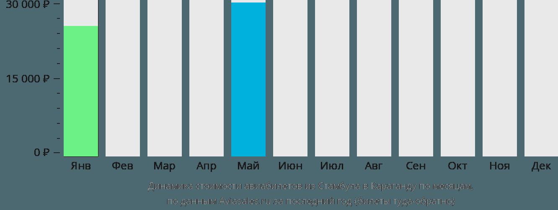 Динамика стоимости авиабилетов из Стамбула в Караганду по месяцам