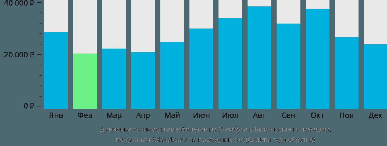 Динамика стоимости авиабилетов из Стамбула в Кыргызстан по месяцам