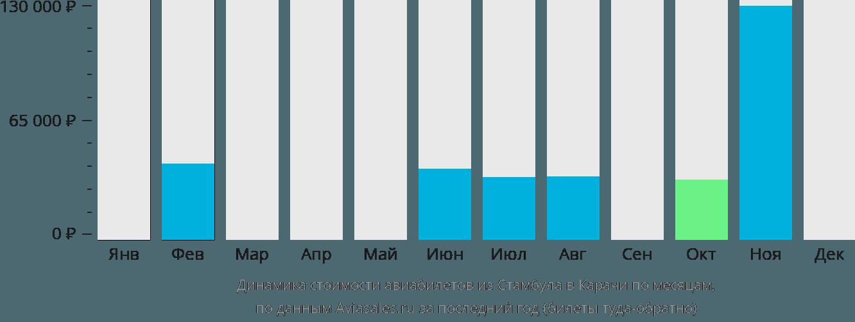 Динамика стоимости авиабилетов из Стамбула в Карачи по месяцам