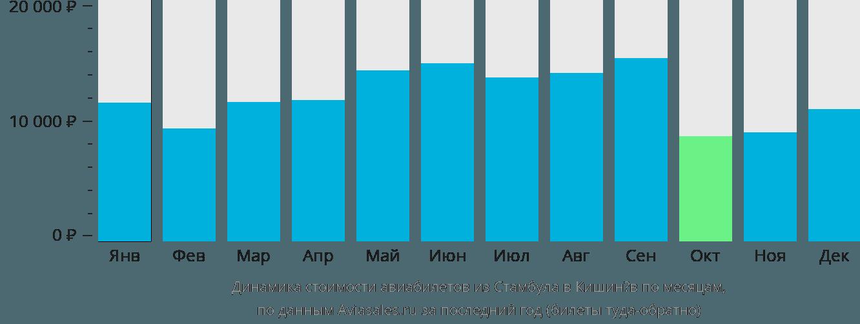 Динамика стоимости авиабилетов из Стамбула в Кишинёв по месяцам