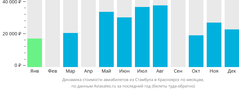 Динамика стоимости авиабилетов из Стамбула в Красноярск по месяцам