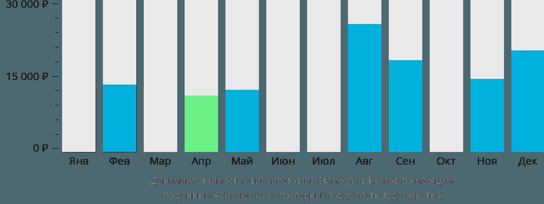 Динамика стоимости авиабилетов из Стамбула в Краков по месяцам