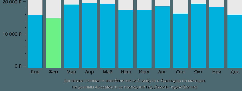 Динамика стоимости авиабилетов из Стамбула в Краснодар по месяцам