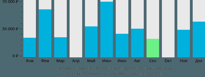 Динамика стоимости авиабилетов из Стамбула в Хартум по месяцам