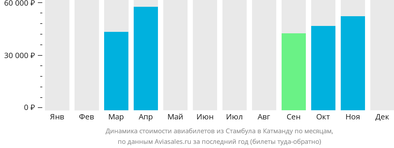 Динамика стоимости авиабилетов из Стамбула в Катманду по месяцам