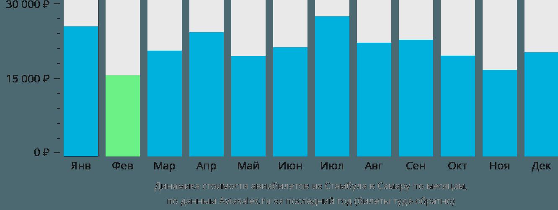 Динамика стоимости авиабилетов из Стамбула в Самару по месяцам