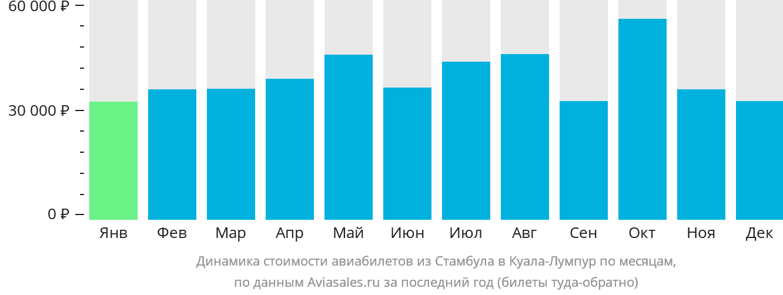 Динамика стоимости авиабилетов из Стамбула в Куала-Лумпур по месяцам