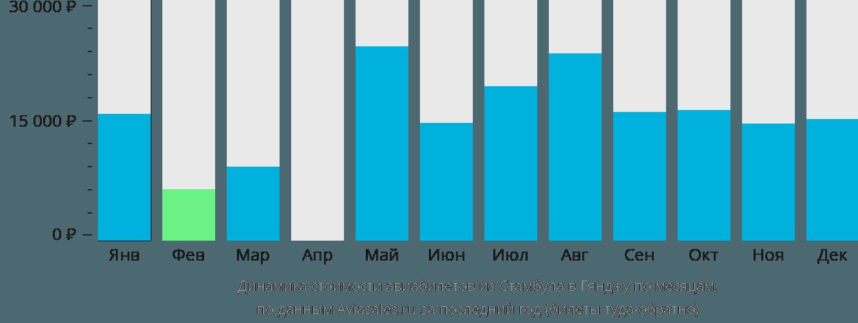 Динамика стоимости авиабилетов из Стамбула в Гянджу по месяцам
