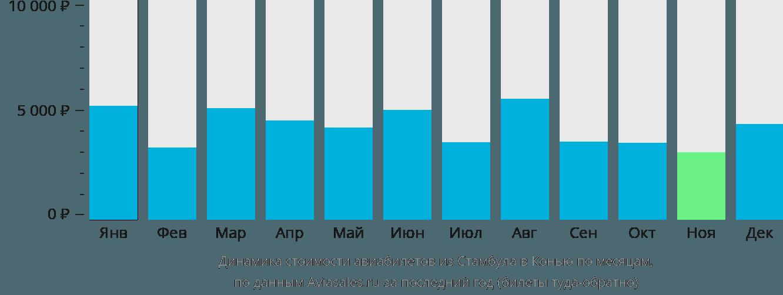Динамика стоимости авиабилетов из Стамбула в Конью по месяцам