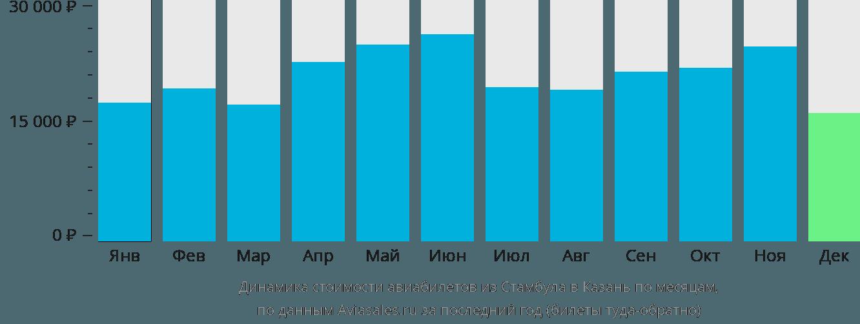Динамика стоимости авиабилетов из Стамбула в Казань по месяцам