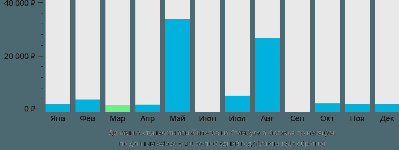 Динамика стоимости авиабилетов из Стамбула в Кютахья по месяцам
