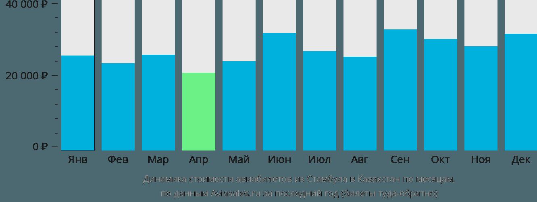 Динамика стоимости авиабилетов из Стамбула в Казахстан по месяцам