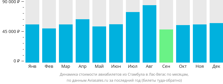 Динамика стоимости авиабилетов из Стамбула в Лас-Вегас по месяцам