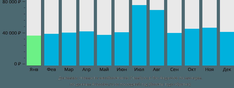 Динамика стоимости авиабилетов из Стамбула в Лос-Анджелес по месяцам