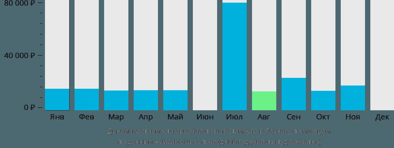 Динамика стоимости авиабилетов из Стамбула в Ларнаку по месяцам