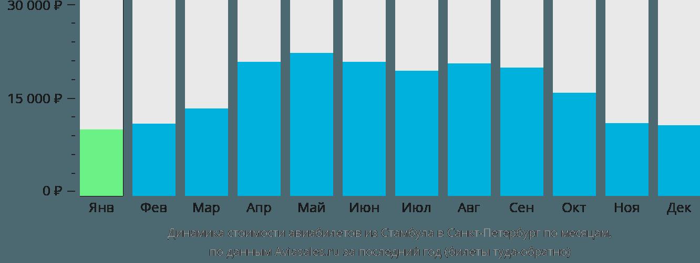 Динамика стоимости авиабилетов из Стамбула в Санкт-Петербург по месяцам
