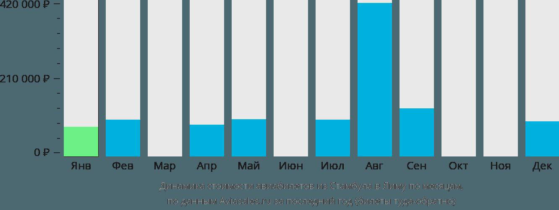 Динамика стоимости авиабилетов из Стамбула в Лиму по месяцам