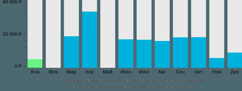 Динамика стоимости авиабилетов из Стамбула в Любляну по месяцам