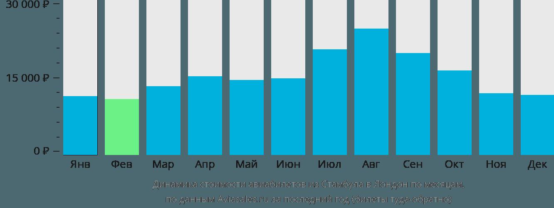Динамика стоимости авиабилетов из Стамбула в Лондон по месяцам