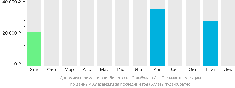 Динамика стоимости авиабилетов из Стамбула в Лас-Пальмас по месяцам