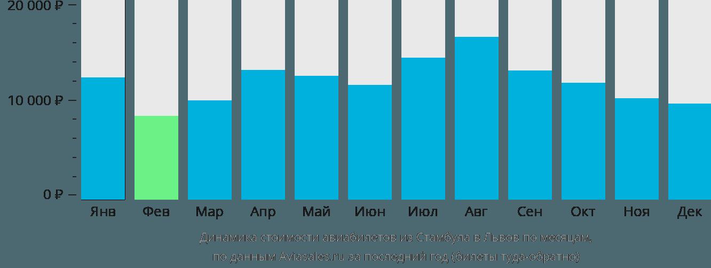 Динамика стоимости авиабилетов из Стамбула в Львов по месяцам