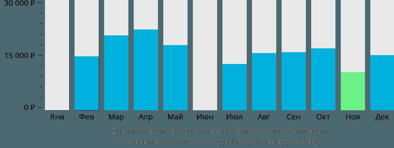 Динамика стоимости авиабилетов из Стамбула в Лион по месяцам