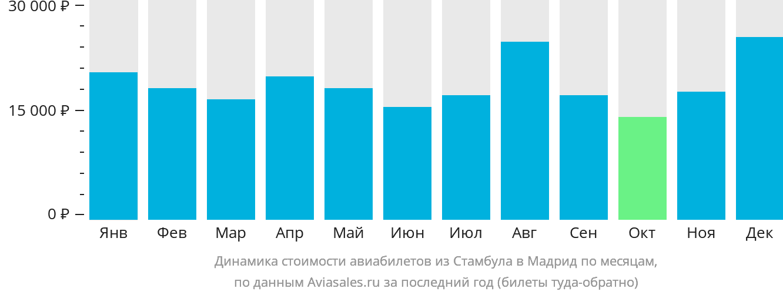 Динамика стоимости авиабилетов из Стамбула в Мадрид по месяцам