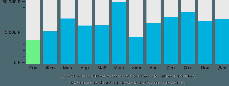 Динамика стоимости авиабилетов из Стамбула в Манчестер по месяцам
