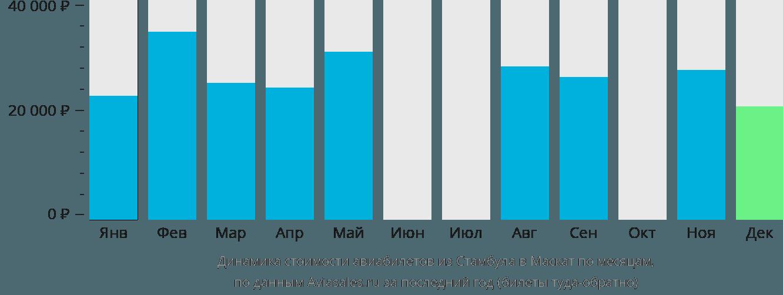 Динамика стоимости авиабилетов из Стамбула в Маскат по месяцам