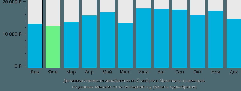 Динамика стоимости авиабилетов из Стамбула в Махачкалу по месяцам