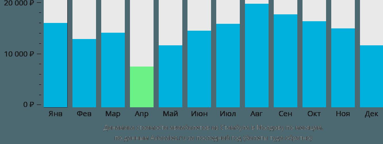 Динамика стоимости авиабилетов из Стамбула в Молдову по месяцам