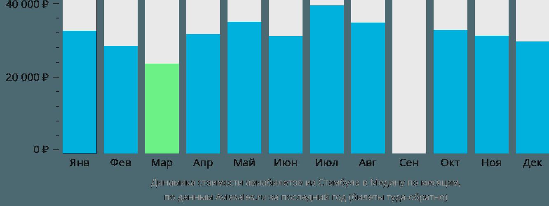 Динамика стоимости авиабилетов из Стамбула в Медину по месяцам