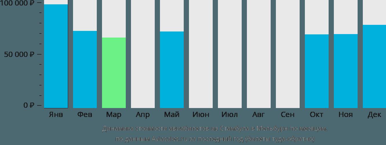 Динамика стоимости авиабилетов из Стамбула в Мельбурн по месяцам