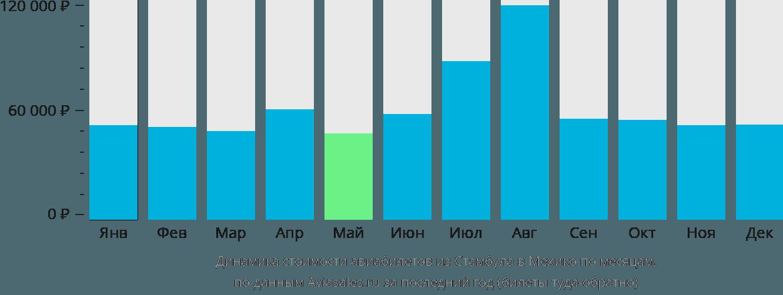Динамика стоимости авиабилетов из Стамбула в Мехико по месяцам